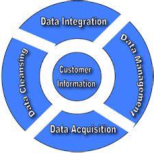 Thesis data integration